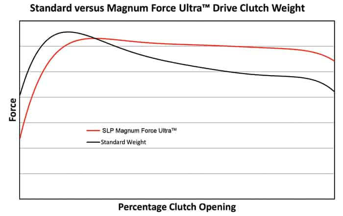 Magnum Force Ultra Clutch Weights for Ski-Doo 850 Turbo