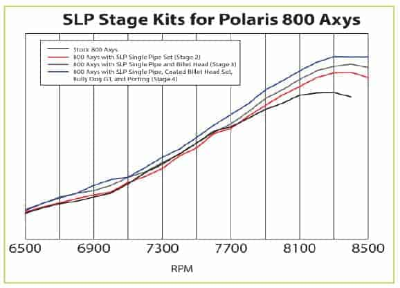 SLP Stage Kits for Polaris 800 motor